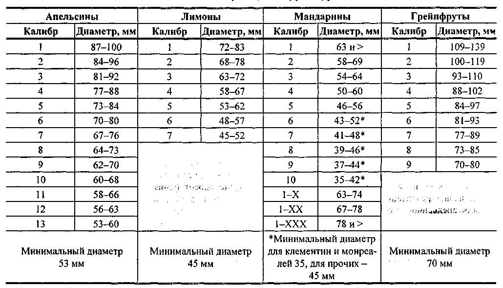 диаметру цитрусовых плодов